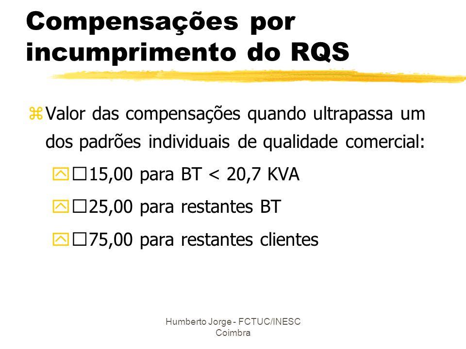 Humberto Jorge - FCTUC/INESC Coimbra Compensações por incumprimento do RQS zValor das compensações quando ultrapassa um dos padrões individuais de qua