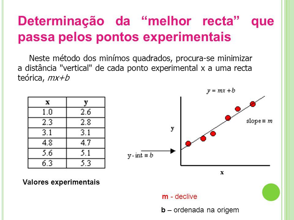 Determinação da melhor recta que passa pelos pontos experimentais Neste método dos minímos quadrados, procura-se minimizar a distância vertical de cada ponto experimental x a uma recta teórica, mx+b Valores experimentais Em que: m - declive b – ordenada na origem