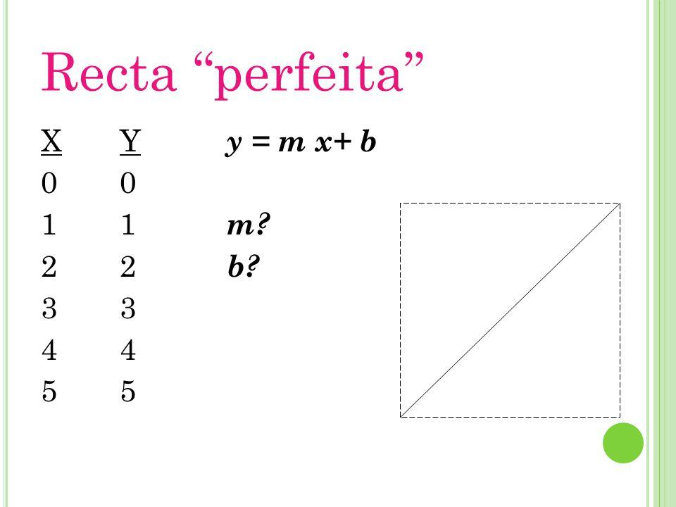 Recta perfeita X012345X012345 Y012345Y012345 y = m x+ b m? b?