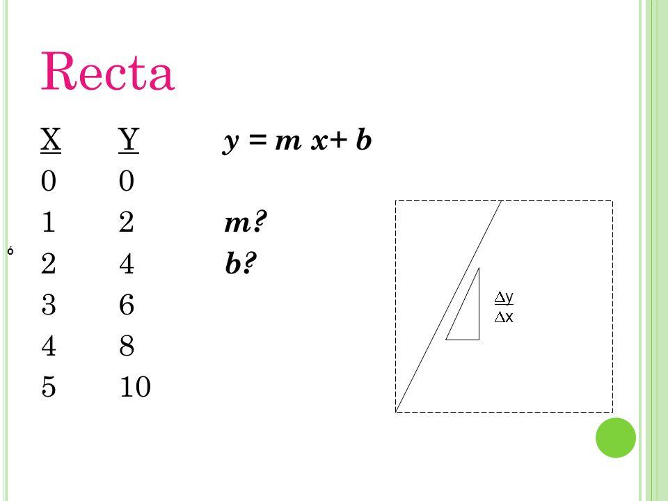 Recta X012345X012345 Y 0 2 4 6 8 10 y = m x+ b m? b? ó yxyx