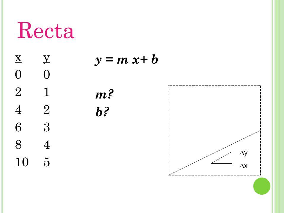 Recta y012345y012345 x 0 2 4 6 8 10 y = m x+ b m? b? yxyx