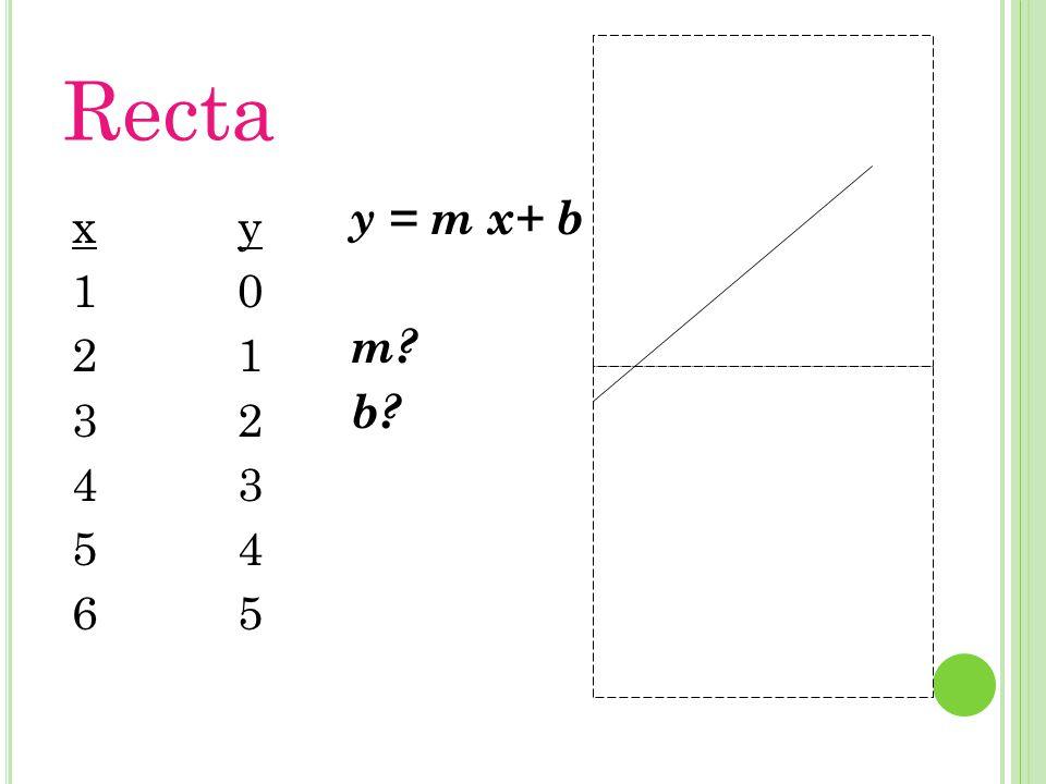 Recta y012345y012345 x123456x123456 y = m x+ b m? b?