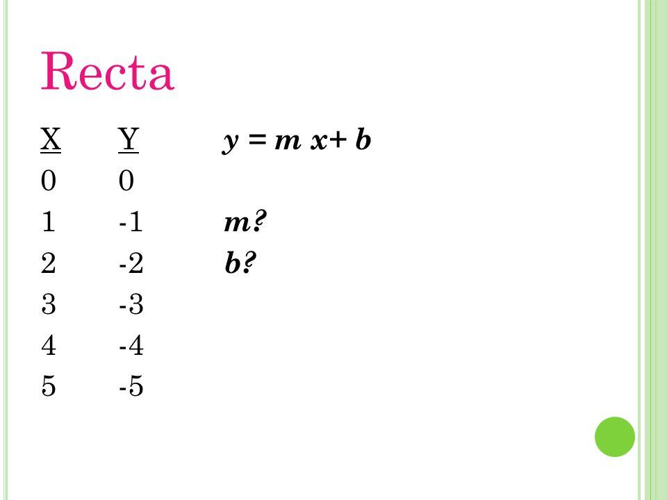 Recta X012345X012345 Y 0 -2 -3 -4 -5 y = m x+ b m? b?
