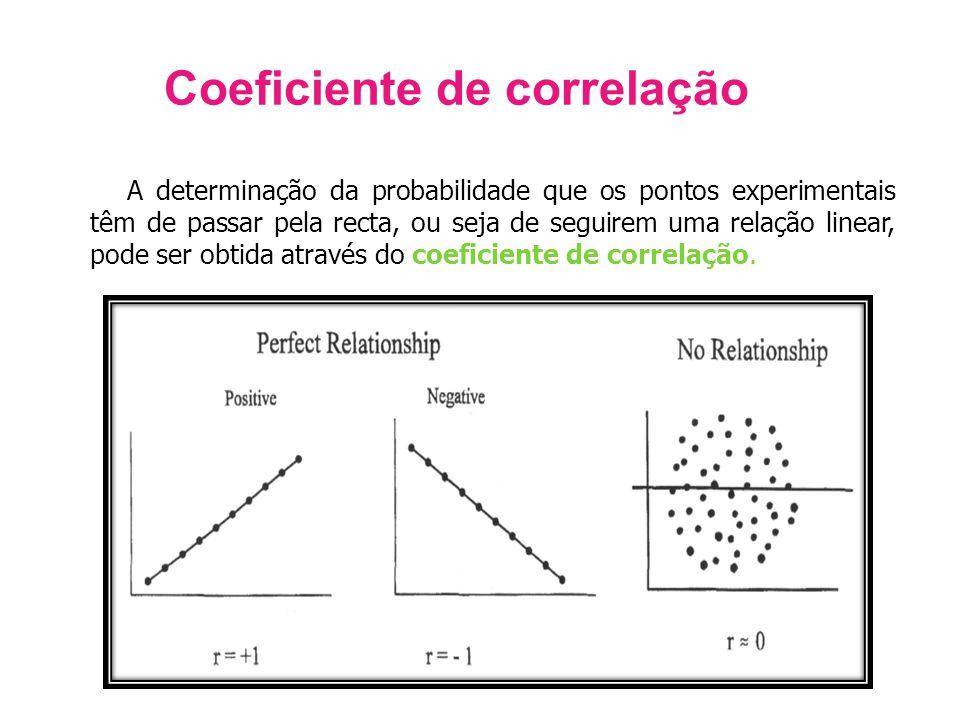 Coeficiente de correlação A determinação da probabilidade que os pontos experimentais têm de passar pela recta, ou seja de seguirem uma relação linear, pode ser obtida através do coeficiente de correlação.