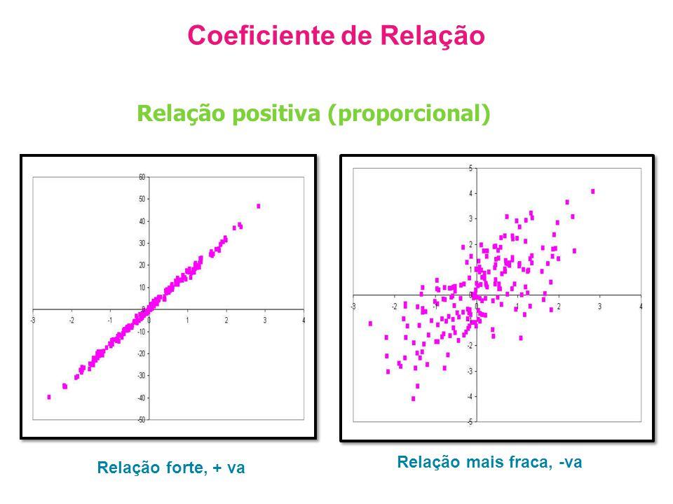 Coeficiente de Relação Relação forte, + va Relação mais fraca, -va Relação positiva (proporcional)
