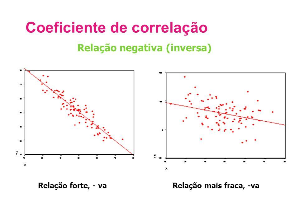 Coeficiente de correlação Relação forte, - vaRelação mais fraca, -va Relação negativa (inversa)