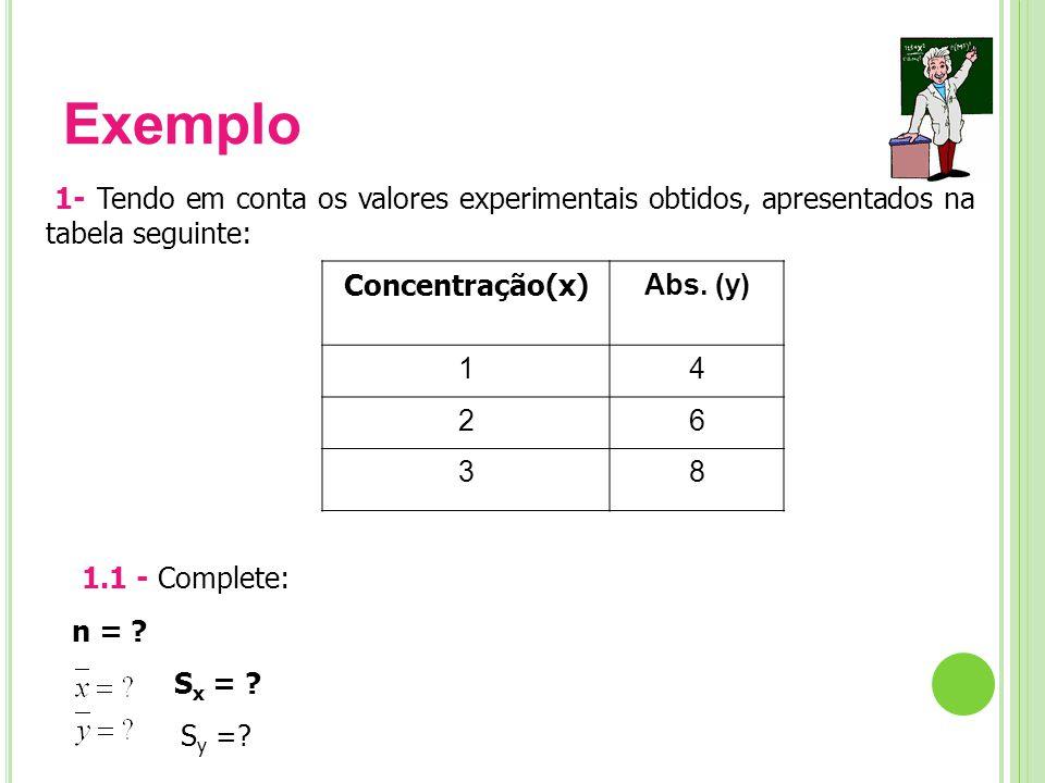 Exemplo Concentração(x) Abs.
