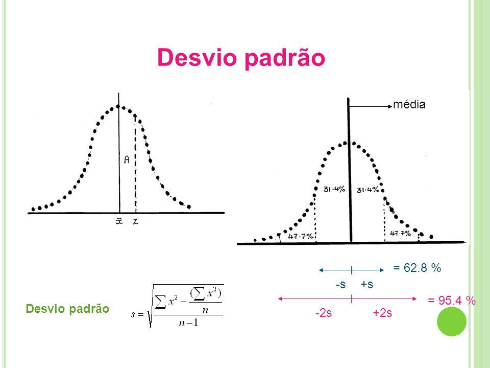 Gráfico de dados Relaciona a Emissão com a concentração Emissão Concentração mg/l