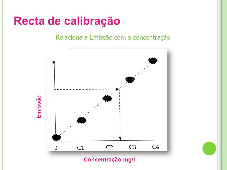 Recta de calibração Relaciona a Emissão com a concentração Emissão Concentração mg/l