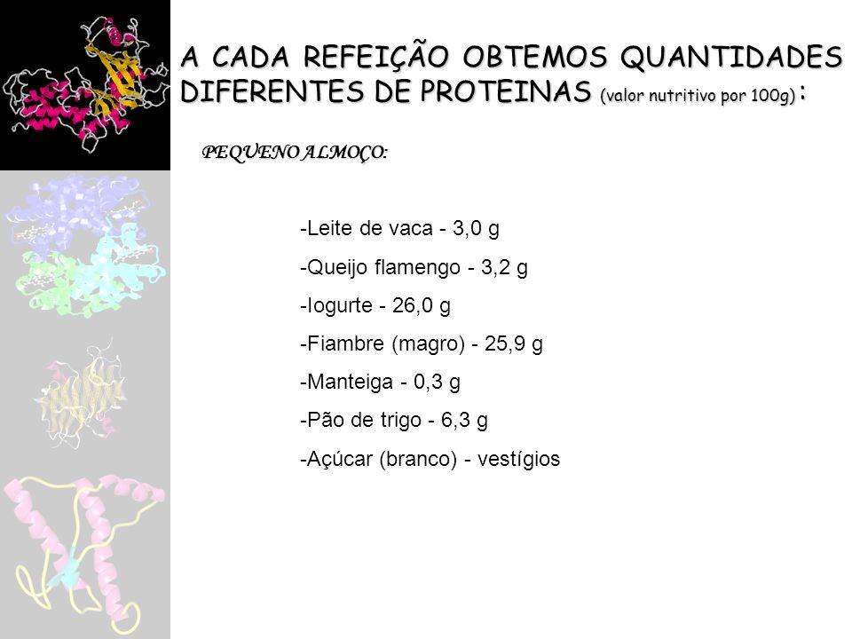 A CADA REFEIÇÃO OBTEMOS QUANTIDADES DIFERENTES DE PROTEINAS (valor nutritivo por 100g) : ALMOÇO e/ou JANTAR: -Borrego (perna) – 19,7 g -Peru (inteiro) – 20,5 g -Pescada (fresca) – 17,4 g -Ovo (inteiro) – 12,0 g -Arroz carolino – 6,9 g -Feijão (manteiga branco) – 21,8 g -Batata – 2,5 g -Tomate – 0,8 g -Couve (lombarda) – 2,0 g -Maçã (reineta) – 0,3 g