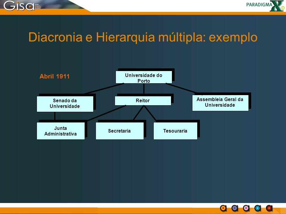 Diacronia e Hierarquia múltipla: exemplo Senado da Universidade Universidade do Porto Tesouraria Reitor Assembleia Geral da Universidade Junta Adminis