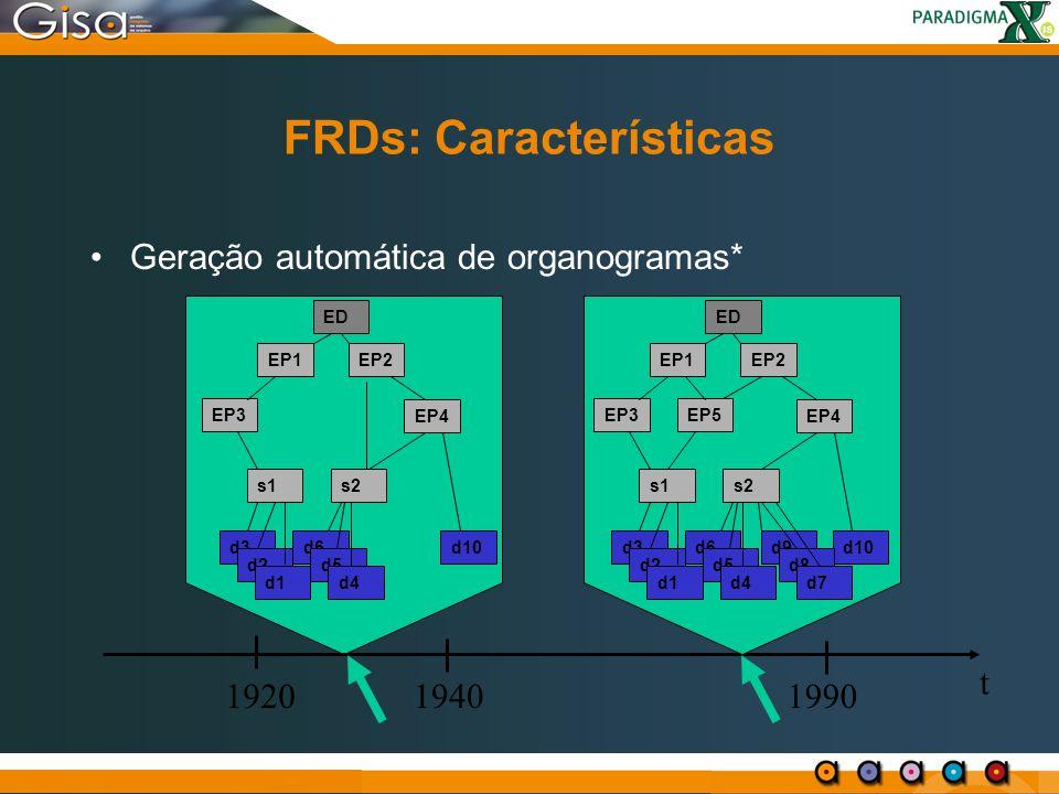 EP1EP2 EP3 ED EP4 s1s2 d3d6d10 d2 d1 d5 d4 FRDs: Características Geração automática de organogramas* t 192019401990 EP1EP2 EP3EP5 ED EP4 s1s2 d3d6d9d1