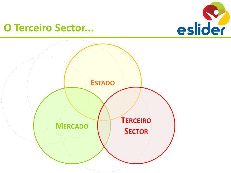 O Terceiro Sector... E STADO M ERCADO T ERCEIRO S ECTOR