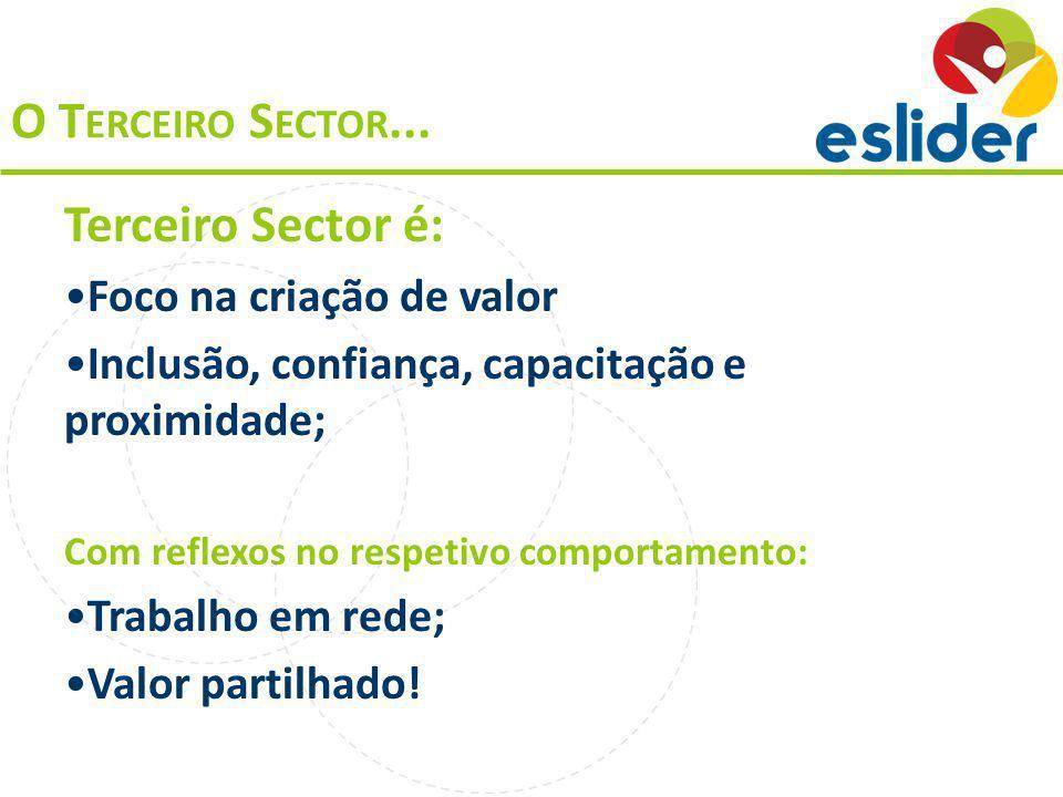 Terceiro Sector é: Foco na criação de valor Inclusão, confiança, capacitação e proximidade; Com reflexos no respetivo comportamento: Trabalho em rede; Valor partilhado.