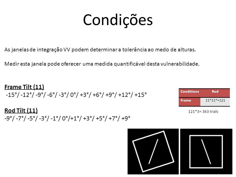 Condições ConditionsRod Frame11*11*=121 Frame Tilt (11) -15°/ -12°/ -9°/ -6°/ -3°/ 0°/ +3°/ +6°/ +9°/ +12°/ +15° Rod Tilt (11) -9°/ -7°/ -5°/ -3°/ -1°/ 0°/+1°/ +3°/ +5°/ +7°/ +9° 121*3= 363 trials As janelas de integração VV podem determinar a tolerância ao medo de alturas.