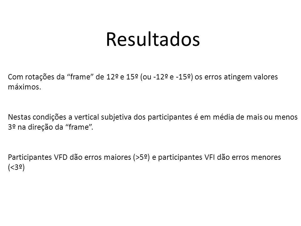 Resultados Com rotações da frame de 12º e 15º (ou -12º e -15º) os erros atingem valores máximos.