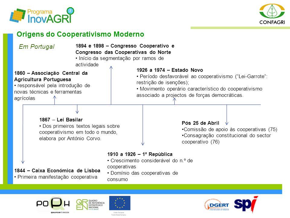 Origens do Cooperativismo Moderno 1860 – Associação Central da Agricultura Portuguesa responsável pela introdução de novas técnicas e ferramentas agrí