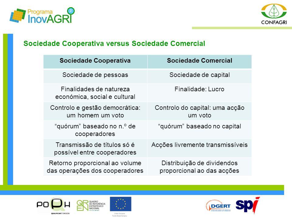 Sociedade Cooperativa versus Sociedade Comercial Sociedade CooperativaSociedade Comercial Sociedade de pessoasSociedade de capital Finalidades de natu