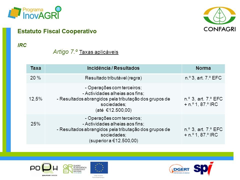 Estatuto Fiscal Cooperativo IRC Artigo 7.º Taxas aplicáveis TaxaIncidência / ResultadosNorma 20 %Resultado tributável (regra)n.º 3, art. 7.º EFC 12,5%