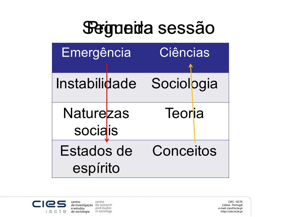 Segunda sessão EmergênciaCiências InstabilidadeSociologia Naturezas sociais Teoria Estados de espírito Conceitos Primeira sessão