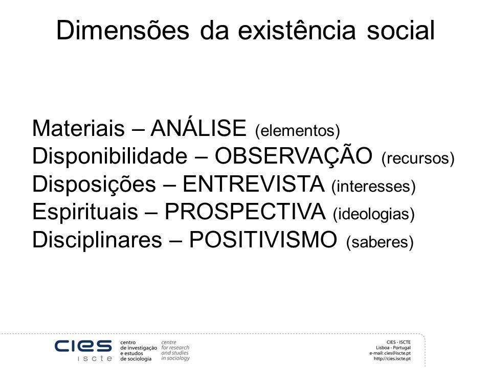 Dimensões da existência social Materiais – ANÁLISE (elementos) Disponibilidade – OBSERVAÇÃO (recursos) Disposições – ENTREVISTA (interesses) Espirituais – PROSPECTIVA (ideologias) Disciplinares – POSITIVISMO (saberes)