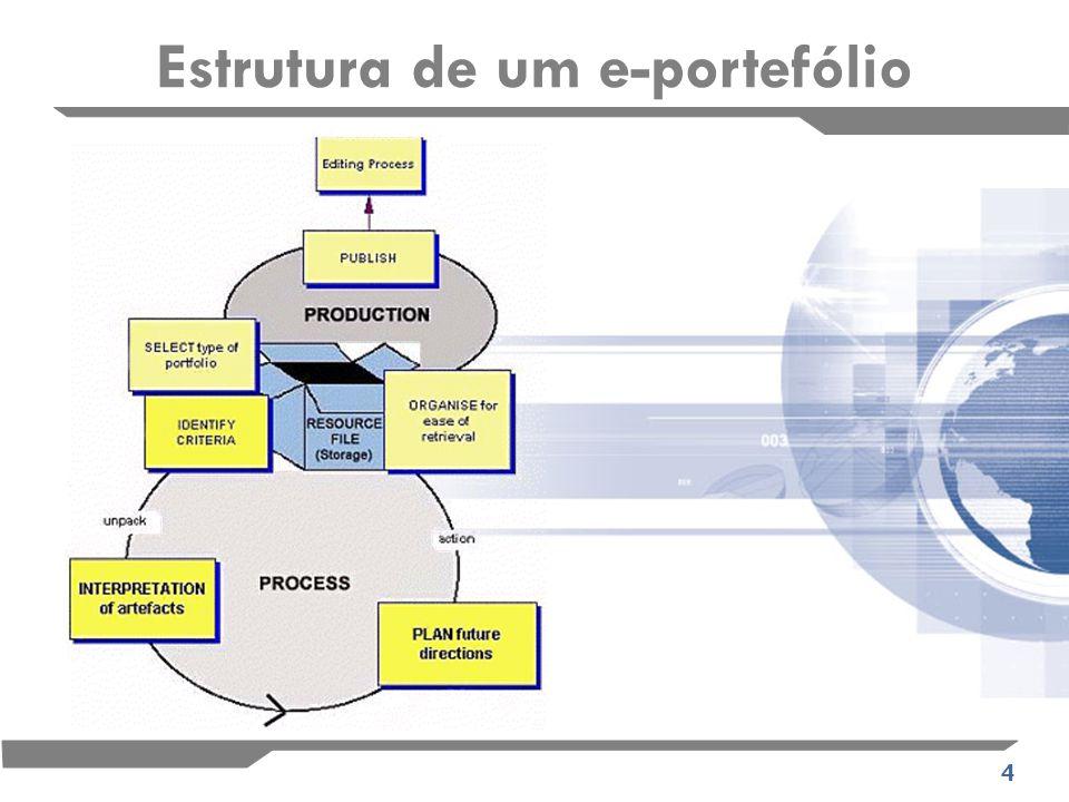 5 Portefólio educacional É aquele em que o aluno contribui para o seu portefólio continuadamente ao longo da sua aprendizagem na vida, e que recorrem a ele para avaliação, entrevistas e actualização do seu currículo.