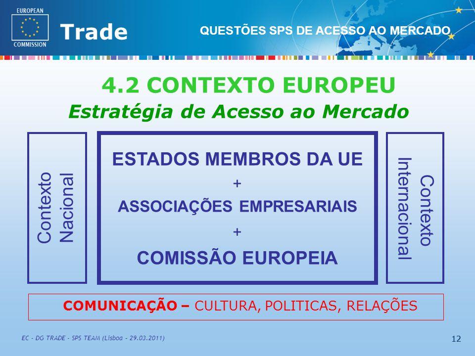 External TradeTrade EC - DG TRADE - SPS TEAM (Lisboa – 29.03.2011) 12 Estratégia de Acesso ao Mercado ESTADOS MEMBROS DA UE + ASSOCIAÇÕES EMPRESARIAIS + COMISSÃO EUROPEIA Contexto Internacional Contexto Nacional COMUNICAÇÃO – CULTURA, POLITICAS, RELAÇÕES QUESTÕES SPS DE ACESSO AO MERCADO 4.2 CONTEXTO EUROPEU