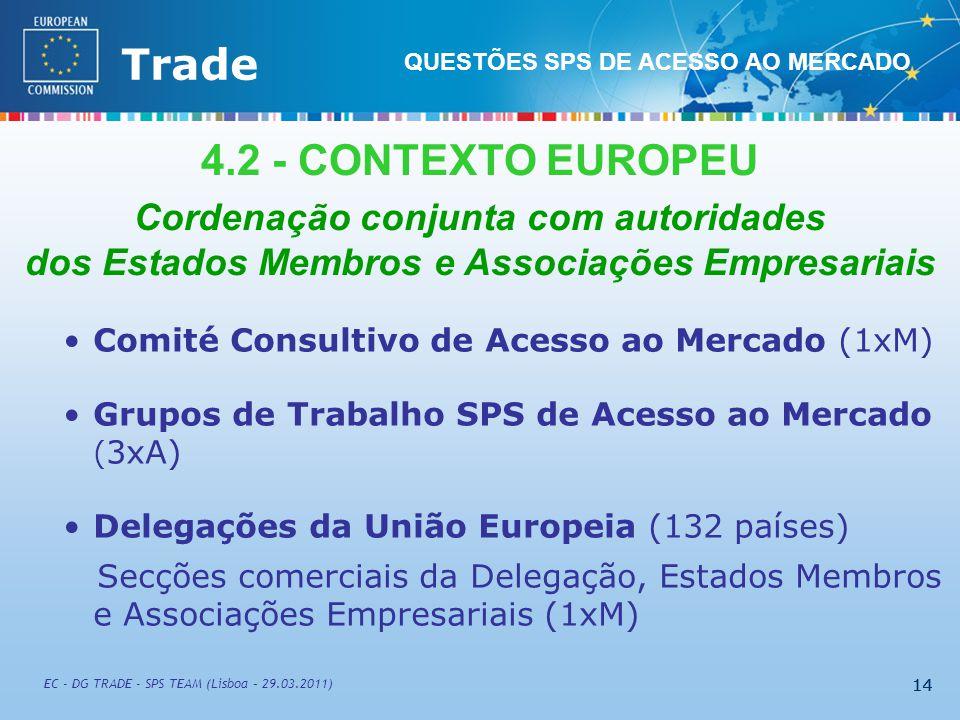 External TradeTrade EC - DG TRADE - SPS TEAM (Lisboa – 29.03.2011) 14 Comité Consultivo de Acesso ao Mercado (1xM) Grupos de Trabalho SPS de Acesso ao Mercado ( 3xA) Delegações da União Europeia (132 países) Secções comerciais da Delegação, Estados Membros e Associações Empresariais (1xM) 4.2 - CONTEXTO EUROPEU Cordenação conjunta com autoridades dos Estados Membros e Associações Empresariais 14 QUESTÕES SPS DE ACESSO AO MERCADO