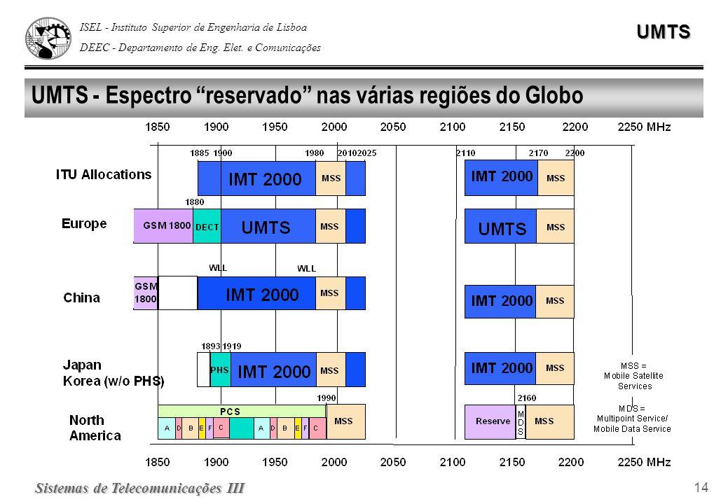 ISEL - Instituto Superior de Engenharia de Lisboa DEEC - Departamento de Eng. Elet. e ComunicaçõesUMTS Sistemas de Telecomunicações III 14 UMTS - Espe