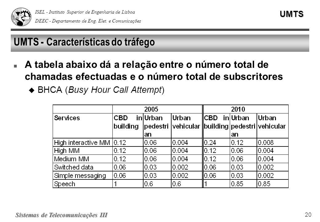 ISEL - Instituto Superior de Engenharia de Lisboa DEEC - Departamento de Eng. Elet. e ComunicaçõesUMTS Sistemas de Telecomunicações III 20 UMTS - Cara