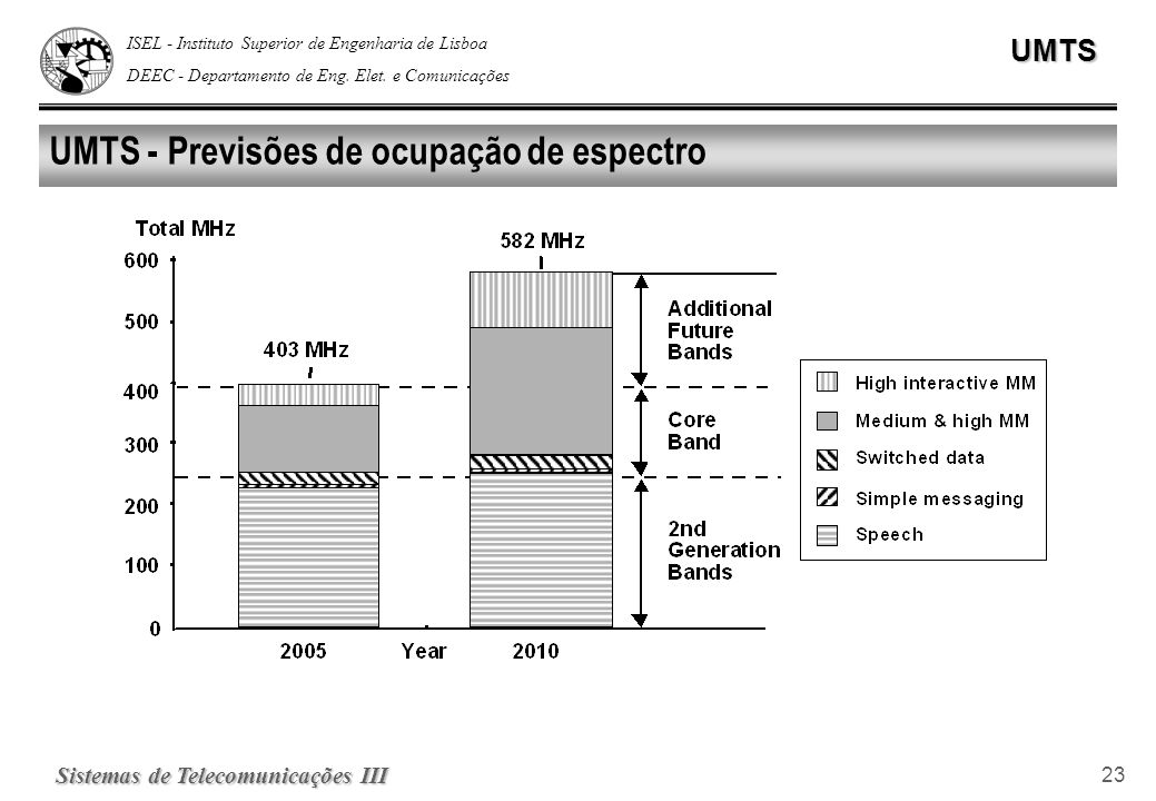 ISEL - Instituto Superior de Engenharia de Lisboa DEEC - Departamento de Eng. Elet. e ComunicaçõesUMTS Sistemas de Telecomunicações III 23 UMTS - Prev