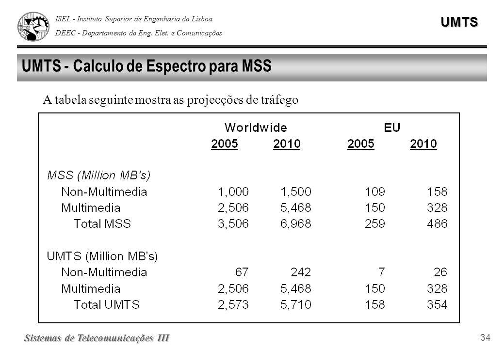 ISEL - Instituto Superior de Engenharia de Lisboa DEEC - Departamento de Eng. Elet. e ComunicaçõesUMTS Sistemas de Telecomunicações III 34 UMTS - Calc