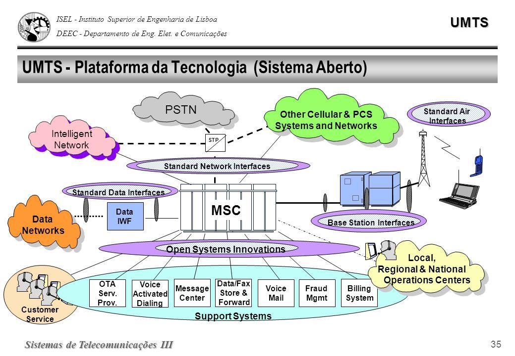 ISEL - Instituto Superior de Engenharia de Lisboa DEEC - Departamento de Eng. Elet. e ComunicaçõesUMTS Sistemas de Telecomunicações III 35 UMTS - Plat