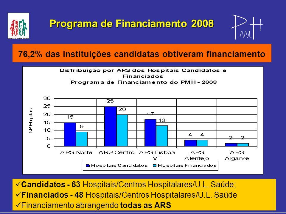 Programa de Financiamento 2008 76,2% das instituições candidatas obtiveram financiamento Candidatos - 63 Hospitais/Centros Hospitalares/U.L.