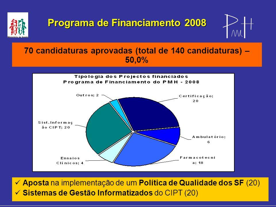Programa de Financiamento 2008 70 candidaturas aprovadas (total de 140 candidaturas) – 50,0% Aposta na implementação de um Política de Qualidade dos SF (20) Sistemas de Gestão Informatizados do CIPT (20) Inserir Gráfico