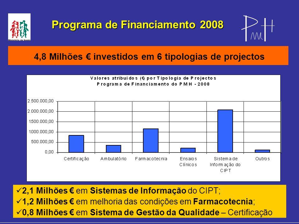 Programa de Financiamento 2008 4,8 Milhões € investidos em 6 tipologias de projectos 2,1 Milhões € em Sistemas de Informação do CIPT; 1,2 Milhões € em melhoria das condições em Farmacotecnia; 0,8 Milhões € em Sistema de Gestão da Qualidade – Certificação