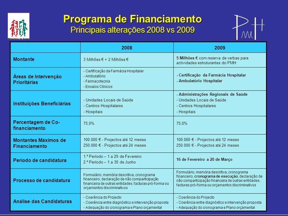 Programa de Financiamento Principais alterações 2008 vs 2009 20082009 Montante 3 Milhões € + 2 Milhões € 5 Milhões € com reserva de verbas para actividades estruturantes do PMH Áreas de Intervenção Prioritárias - Certificação da Farmácia Hospitalar - Ambulatório - Farmacotecnia - Ensaios Clínicos - Certificação da Farmácia Hospitalar - Ambulatório Hospitalar Instituições Beneficiárias - Unidades Locais de Saúde - Centros Hospitalares - Hospitais - Administrações Regionais de Saúde - Unidades Locais de Saúde - Centros Hospitalares - Hospitais Percentagem de Co- financiamento 75,0% Montantes Máximos de Financiamento 100.000 € - Projectos até 12 meses 250.000 € - Projectos até 24 meses 100.000 € - Projectos até 12 meses 250.000 € - Projectos até 24 meses Período de candidatura 1.º Período – 1 a 29 de Fevereiro 2.º Período – 1 a 30 de Junho 16 de Fevereiro a 20 de Março Processo de candidatura Formulário, memória descritiva, cronograma financeiro, declaração de não comparticipação financeira de outras entidades, facturas pró-forma ou orçamentos discriminativos Formulário, memória descritiva, cronograma financeiro, cronograma de execução, declaração de não comparticipação financeira de outras entidades, facturas pró-forma ou orçamentos discriminativos Análise das Candidaturas - Coerência do Projecto - Coerência entre diagnóstico e intervenção proposta - Adequação do cronograma e Plano orçamental - Coerência do Projecto - Coerência entre diagnóstico e intervenção proposta - Adequação do cronograma e Plano orçamental