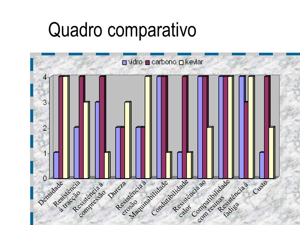 Quadro comparativo Densidade Resistência á tracção Resistência á compressão Dureza Resistência á erosão Maquinabilidade Condutibilidade Resistência ao