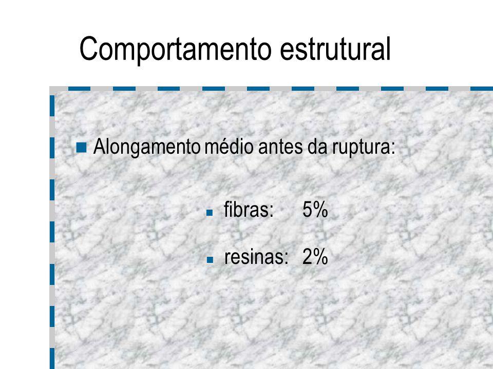Comportamento estrutural Alongamento médio antes da ruptura: fibras: 5% resinas: 2%
