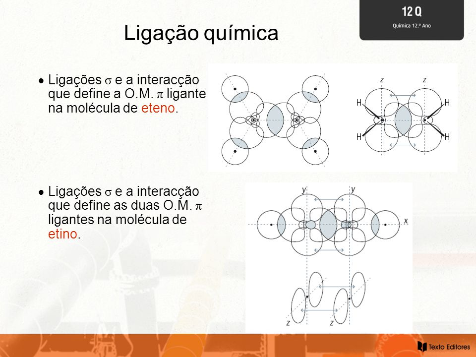 Ligação química  Ligações σ e a interacção que define as duas O.M.