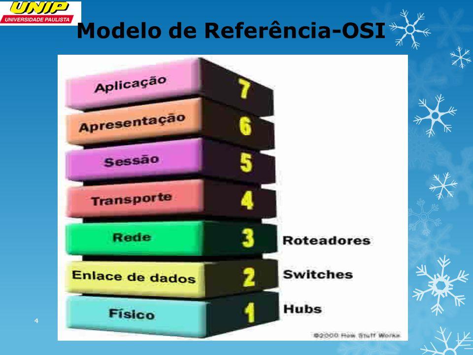 Exemplo de Fluxo Utilizando as Camadas do Modelo OSI Um usuário que pede para o seu programa de e-mail baixar seus os e-mails Na verdade está fazendo com que o seu programa de e-mail inicie uma transmissão de dados com a camada 7 – Aplicação – do protocolo usado (SMTP), pedindo para baixar os e-mails do servidor de e-mails.