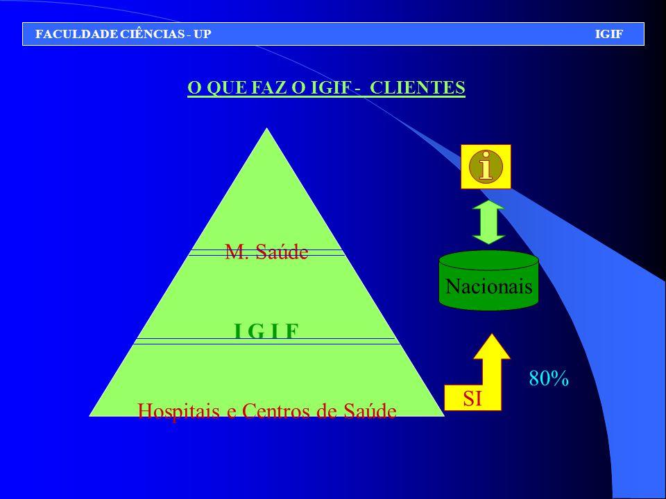 O QUE FAZ O IGIF - CLIENTES FACULDADE CIÊNCIAS - UP IGIF M. Saúde I G I F Hospitais e Centros de Saúde Nacionais SI 80%