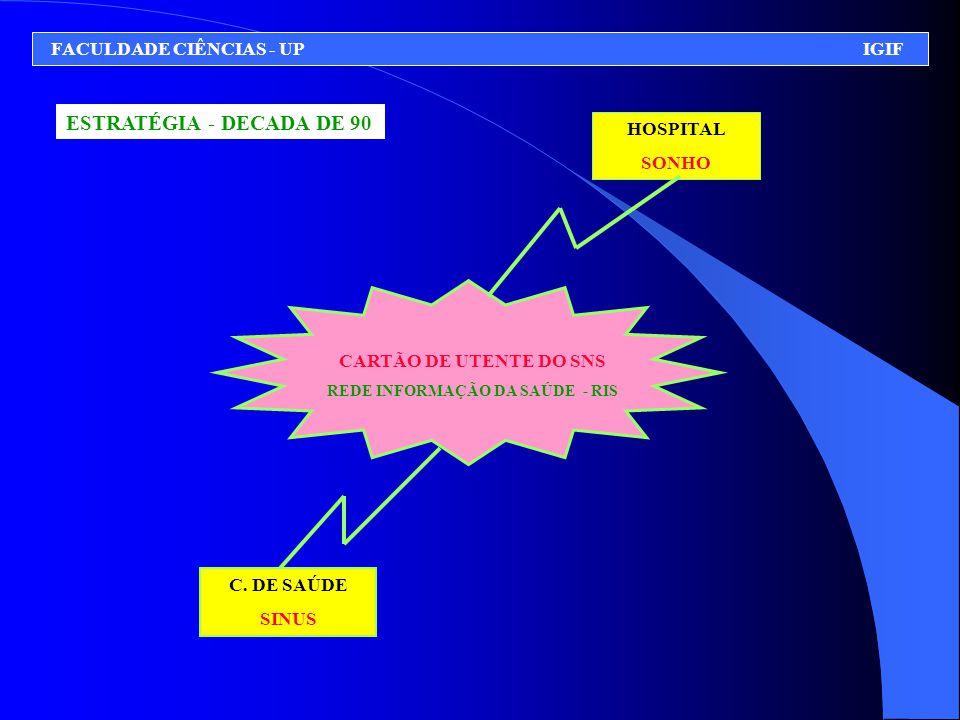 HOSPITAL SONHO C. DE SAÚDE SINUS CARTÃO DE UTENTE DO SNS REDE INFORMAÇÃO DA SAÚDE - RIS FACULDADE CIÊNCIAS - UP IGIF ESTRATÉGIA - DECADA DE 90