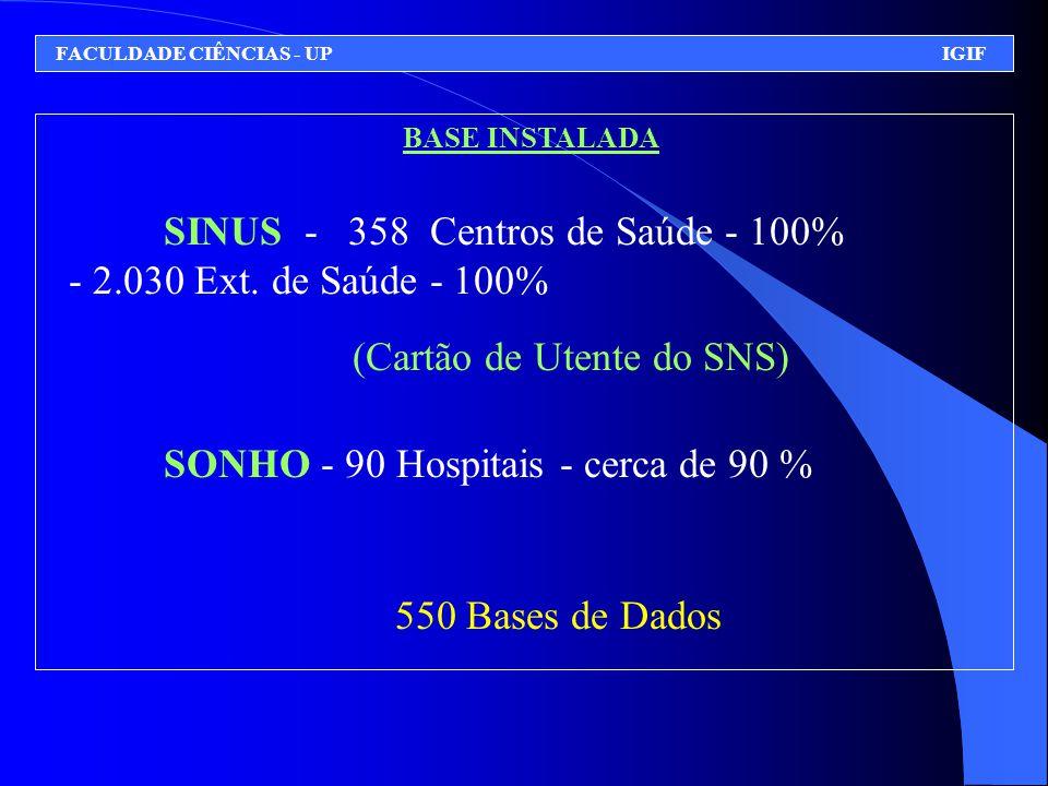 BASE INSTALADA SINUS - 358 Centros de Saúde - 100% - 2.030 Ext. de Saúde - 100% (Cartão de Utente do SNS) SONHO - 90 Hospitais - cerca de 90 % 550 Bas