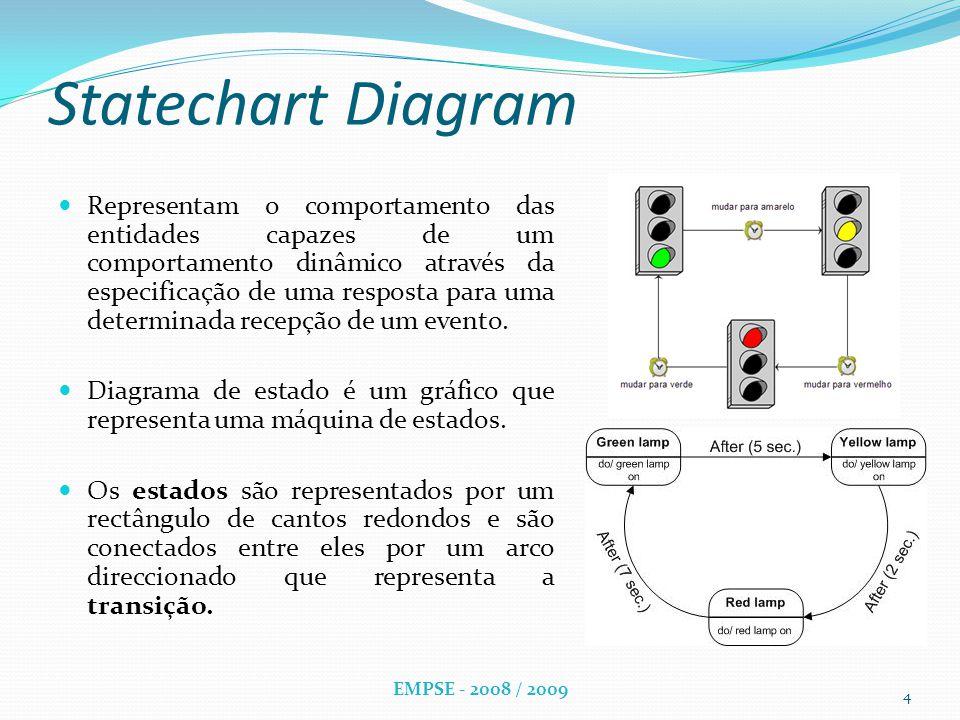 Statechart Diagram Representam o comportamento das entidades capazes de um comportamento dinâmico através da especificação de uma resposta para uma determinada recepção de um evento.
