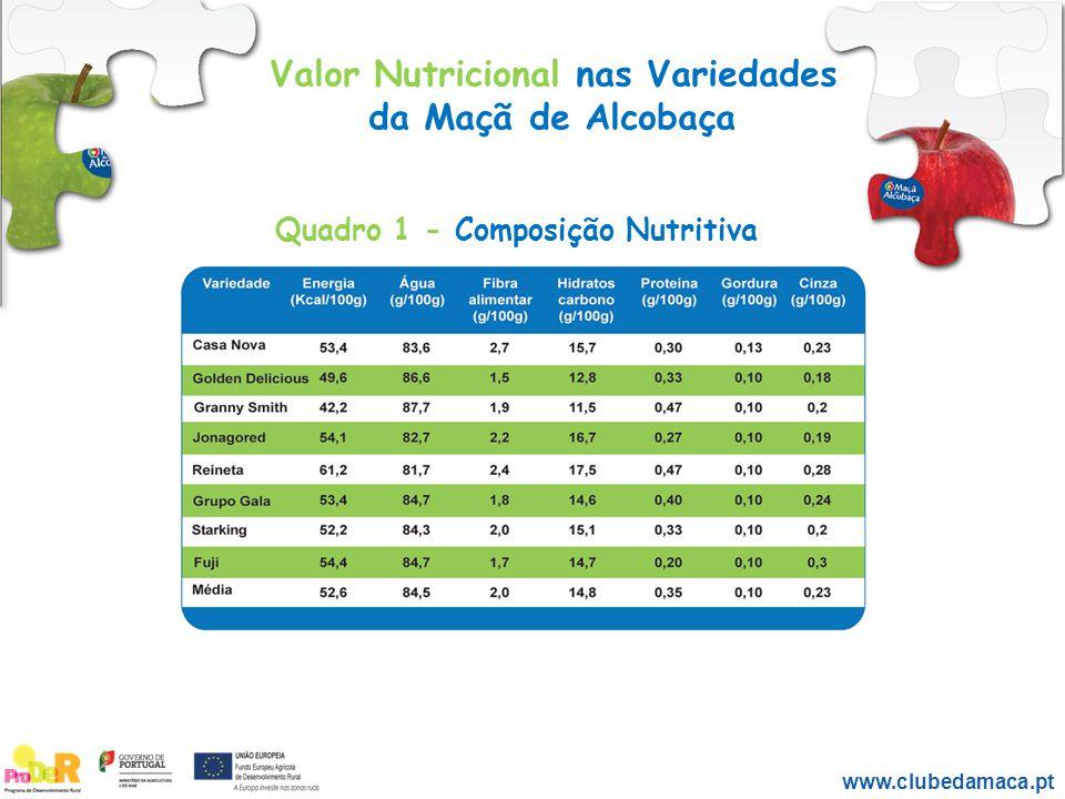 Valor Nutricional nas Variedades da Maçã de Alcobaça www.clubedamaca.pt Quadro 1 - Composição Nutritiva