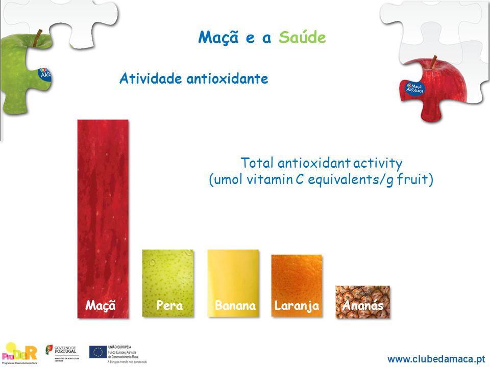 Atividade antioxidante Maçã e a Saúde Total antioxidant activity (umol vitamin C equivalents/g fruit) LaranjaBananaAnanásPeraMaçã www.clubedamaca.pt