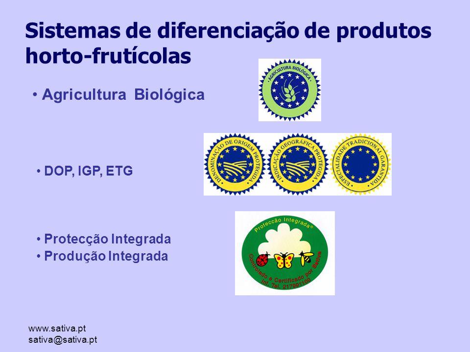 www.sativa.pt sativa@sativa.pt Agricultura Biológica DOP, IGP, ETG Protecção Integrada Produção Integrada Sistemas de diferenciação de produtos horto-frutícolas