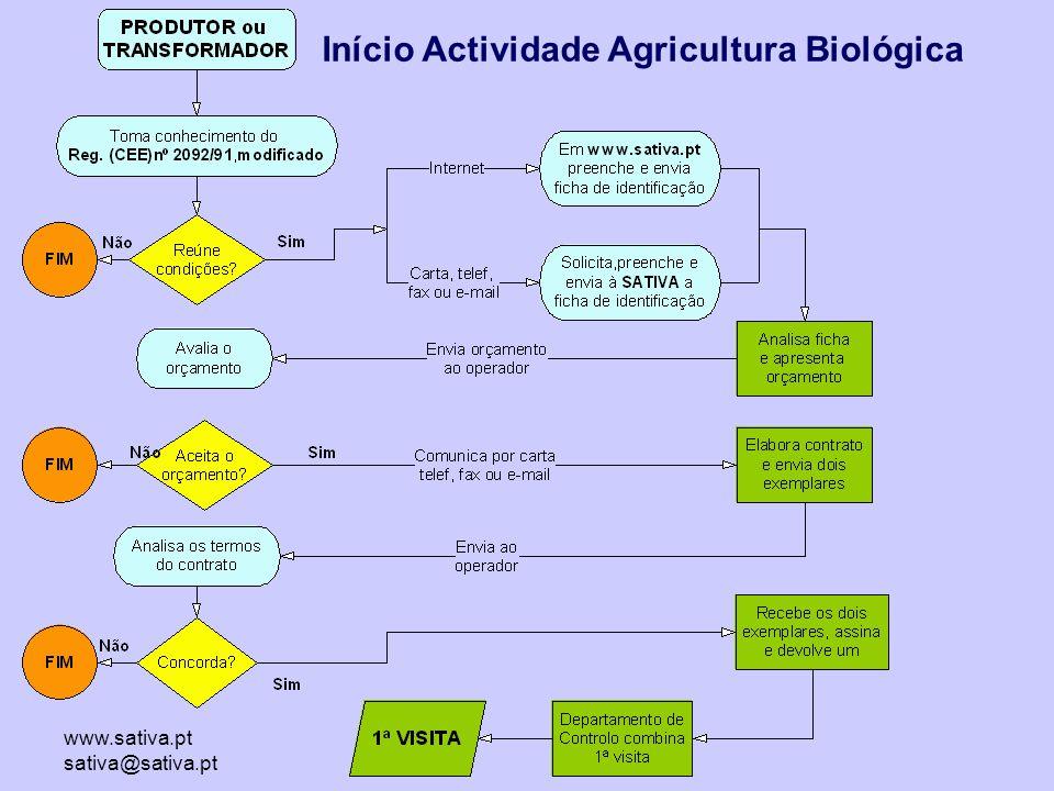 www.sativa.pt sativa@sativa.pt Início Actividade Agricultura Biológica
