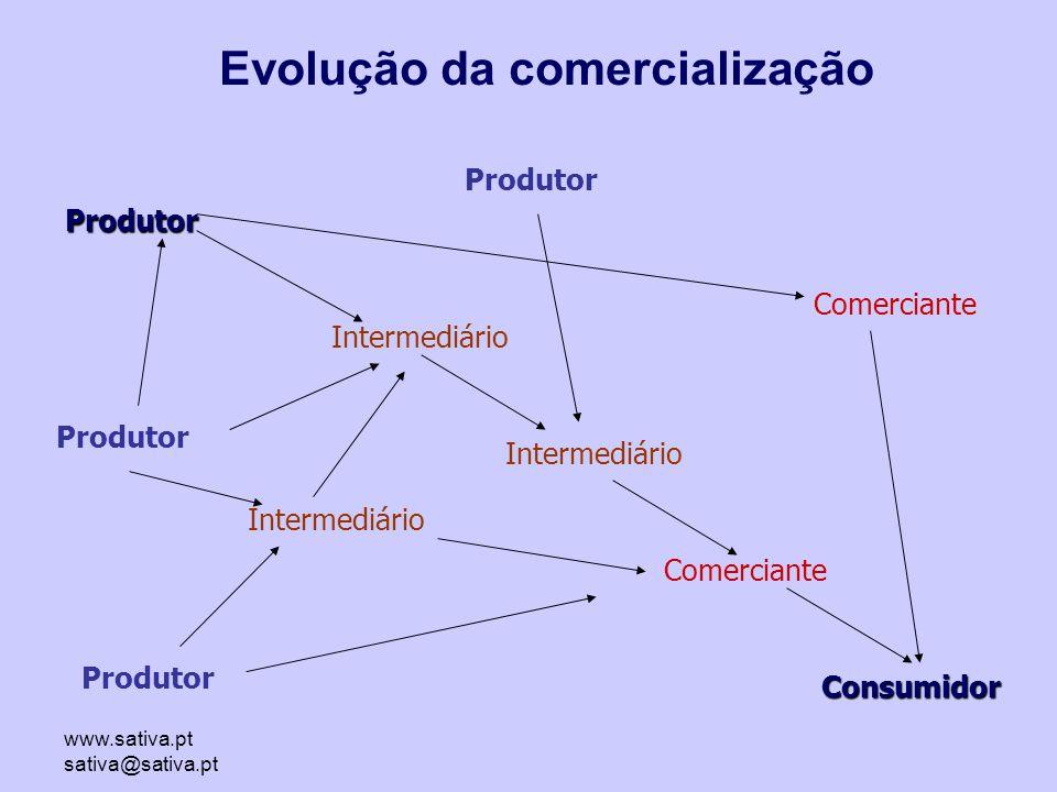 www.sativa.pt sativa@sativa.pt Produtor Comerciante Consumidor Intermediário Produtor Comerciante Intermediário Produtor Evolução da comercialização